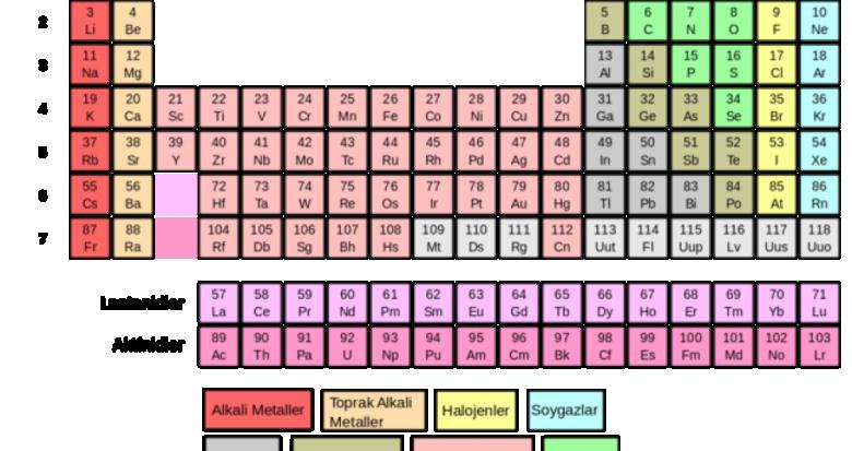 Element nedir?